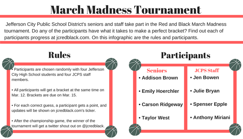 Update: March Madness Tournament information