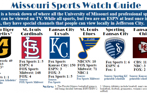 Missouri TV Sports Watch Guide