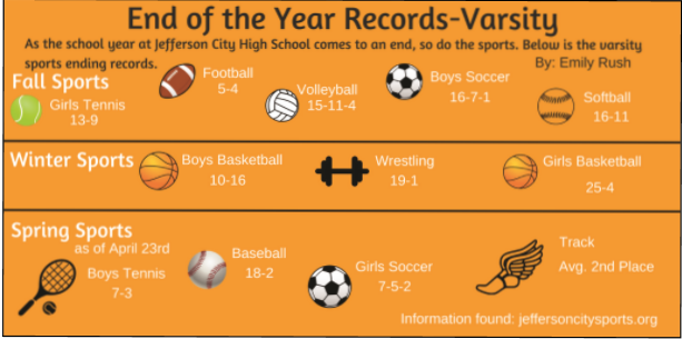 As+the+school+year+at+Jefferson+City+High+School+comes+to+an+end%2C+so+do+the+sports.+Below+is+the+varsity+sports+ending+records.